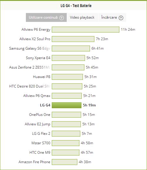 LG G4, test baterie utilizare continua