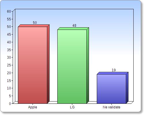 Ultimul, dar nu cel din urmă duel, a avut loc Între Apple și LG