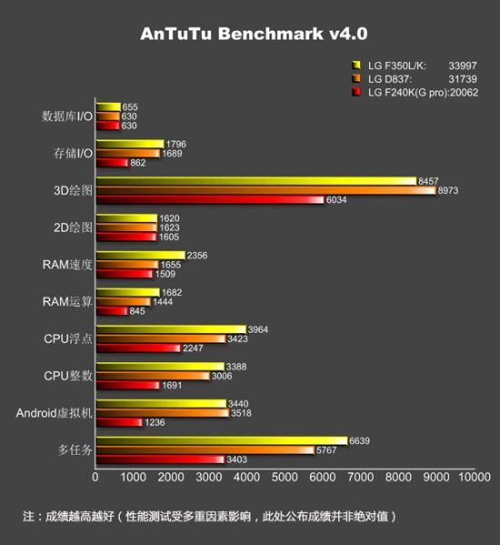 Phabletul LG G Pro 2 Își dezvăluie specificațiile prin benchmark-uri