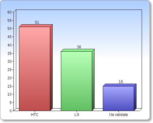 Următorul pe listă a fost duelul dintre HTC și LG