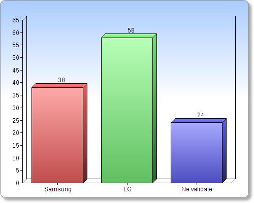 Sondajul numărul 3 s-a realizat Între Samsung și LG