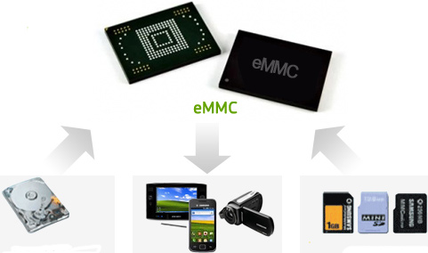 Samsung eMMC