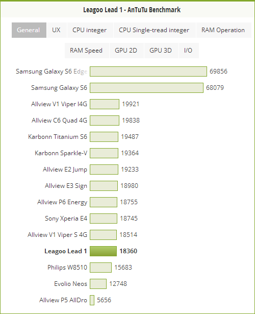 Leagoo Lead 1 AnTuTu Benchmark