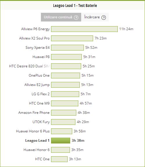 Grafic comparativ viata baterie Leagoo Lead 1