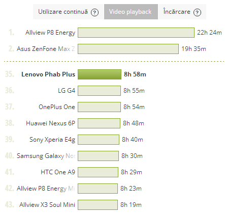 Lenovo Phab Plus - Test Baterie Video Playback