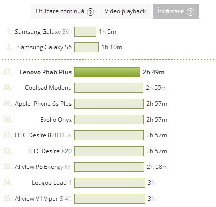 Lenovo Phab Plus - Test Baterie Incarcare