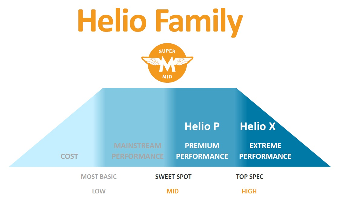 Mediatek detaliază seria de chipseturi Helio, motivează denumirea lor şi oferă noi informaţii despre procesoare