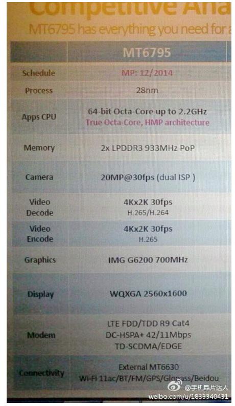 MediaTek pregătește procesorul octa core 64 bit MT6795 pentru lansare; Iată detaliile tehnice!