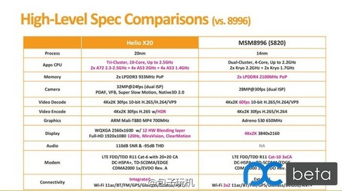 Helio X20 versus Snapdragon 820