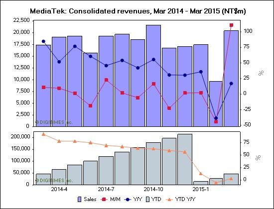 Mediatek urmează să înregistreze o creştere a vânzărilor de 12%, până la 18% în trimestrul 2 al acestui an