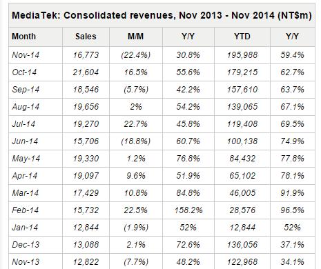 Vânzările producătorului de procesoare MediaTek scad cu 22% În noiembrie