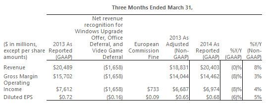 Microsoft publică oficial rezultatele financiare obținute În trimestrul 3 din 2014