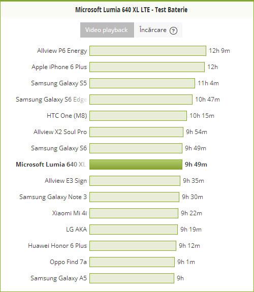 Test baterie Microsoft Lumia 640 XL LTE