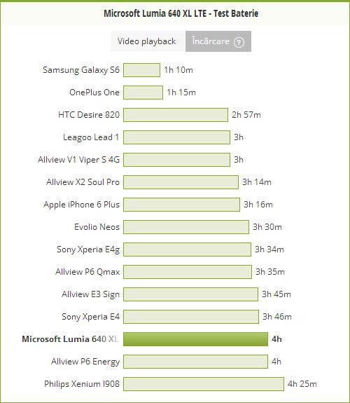 Test incarcare baterie Microsoft Lumia 640 XL LTE