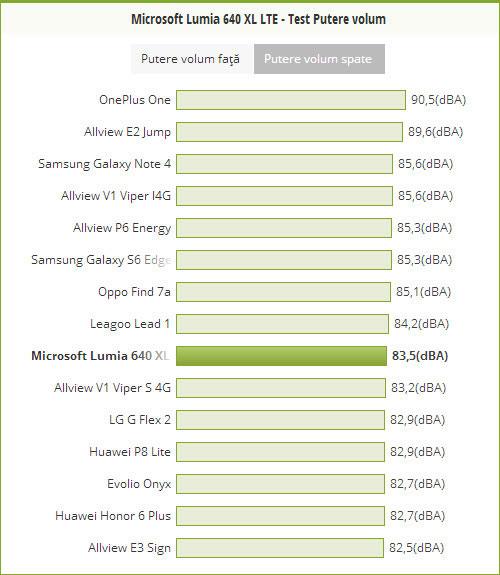 Comparativ putere volum Microsoft Lumia 640 XL LTE