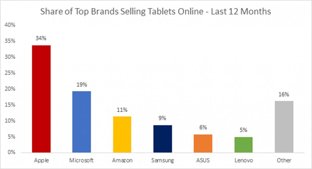 Microsoft depăşeşte Apple la vânzările online de tablete, Surface îşi continuă ascensiunea