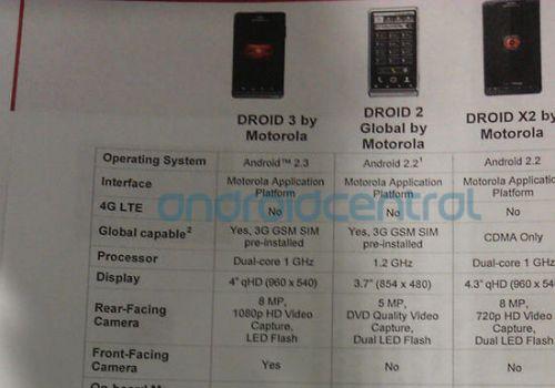 Motorola Droid 3 ar putea sosi pe piață pe 14 iulie - iată și specificațiile sale ajunse pe web