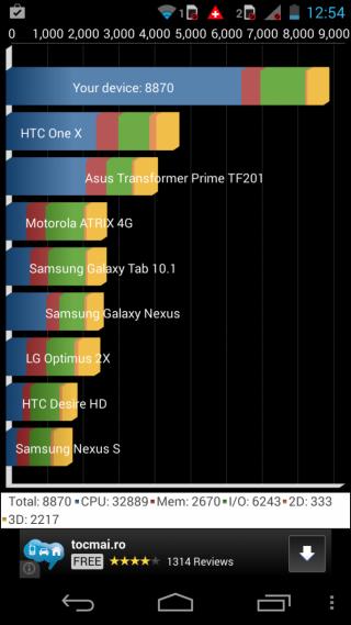 Motorola Moto G Dual SIM Benchmarks