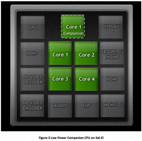 Procesorul quad-core Nvidia Kal-El (Tegra 3) se foloseste de un al cincilea nucleu pentru a prelua extra-sarcinile de procesare!