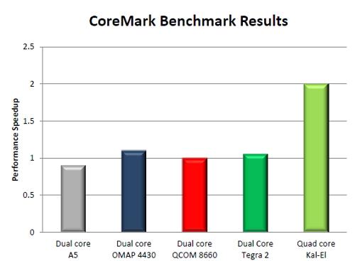 Procesorul quad-core Nvidia Kal-El