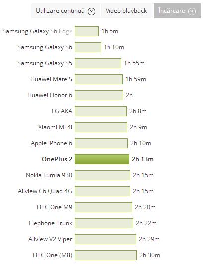 OnePlus 2, timp de incarcare