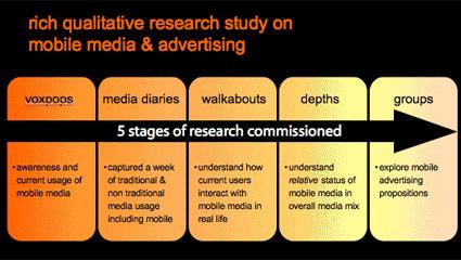 Orange UK prezinta un studiu asupra consumului media si advertisingului