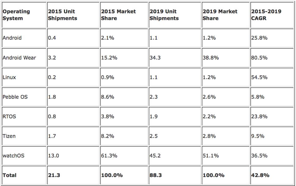 IDC prezice creşteri însemnate pentru livrările de smartwatchuri, în frunte cu Apple Watch