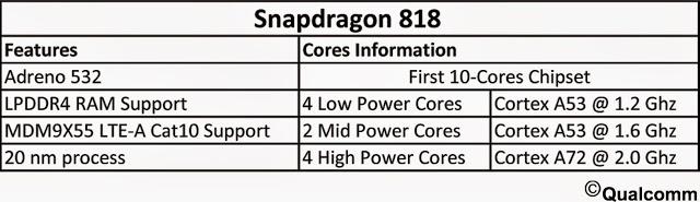 Primele detalii despre Snapdragon 818 ies la iveală; chip 10-core cu GPU Adreno 532 la pachet