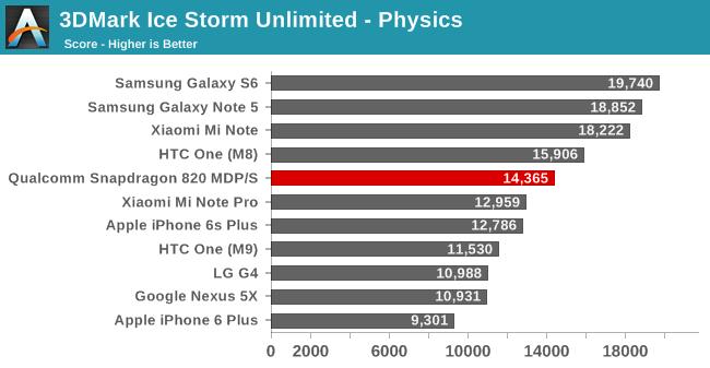 Primele benchmark-uri publice ale lui Snapdragon 820 îşi fac apariţia: rezultate spectaculoase, fără supraîncălzire şi cu consum redus cu 30%