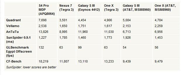 Primele teste de benchmark pentru Qualcomm Snapdragon S4 Pro - noul standard de top În procesoare quad-core