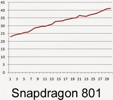 Qualcomm realizează un test comparativ între Snapdragon 815, 810 și 801; modelul 810 atinge 44 grade după o sesiune de gaming