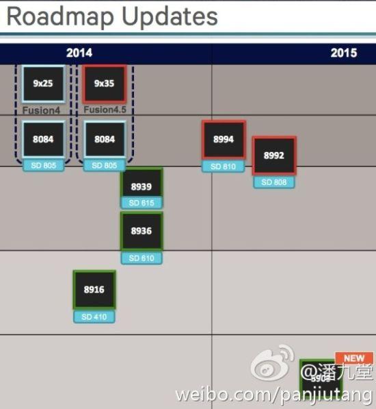 Iată roadmap-ul viitoarelor produse Qualcomm: ele sunt procesoarele de pe flagshipurile viitoare!