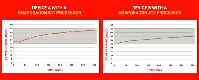 Procesorul Qualcomm Snapdragon 810 păstrează o temperatură mai scăzută decât Snapdragon 801, conform unor teste