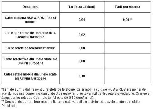 Plan tarifar DigiMobil