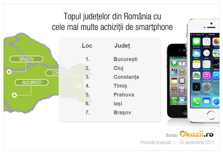 Ce modele de smartphone mai cumpăra romanii? Iată un studiu Okazii.ro!