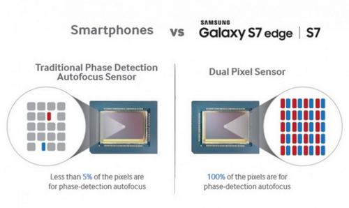 Samsung Galaxy S7 vs. Canon EOS 70D într-un test video al focalizării; rezultatele sunt surprinzătoare