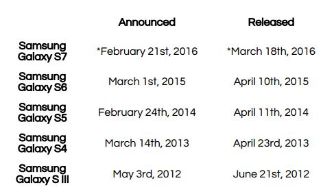 Samsung Galaxy S7 ar urma să debuteze în luna martie a anului 2016, conform unei scăpări din partea operatorului China Mobile