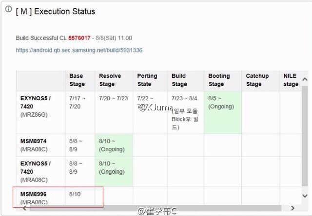 Samsung Galaxy S7 în varianta cu procesor Snapdragon 820 îşi face apariţia în documente interne