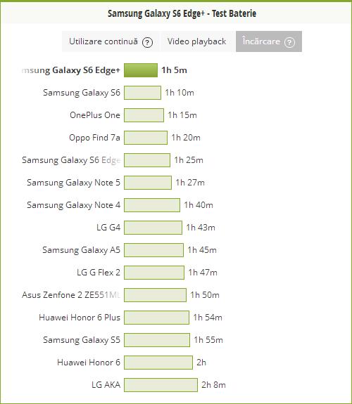 Samsung Galaxy S6 Edge+ se incarca intr-o ora si cinci minute de la 0 la 100%