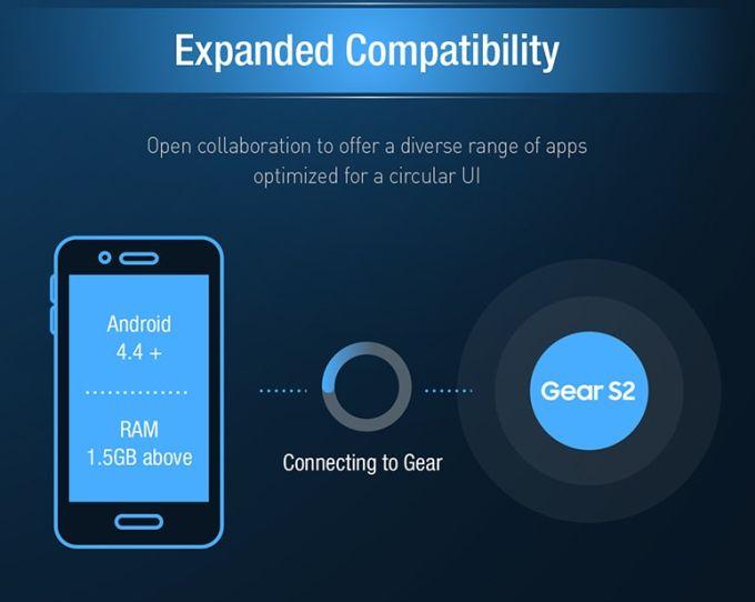IFA 2015: Samsung Gear S2 dezvăluit oficial la Berlin, intră în magazine în octombrie şi e compatibil cu telefoane non Samsung
