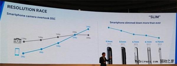 Samsung prezintă un nou senzor foto pentru mobile, cu tehnologie RBW, grosime a senzorului de 5 mm şi rezoluţie de 16 MP
