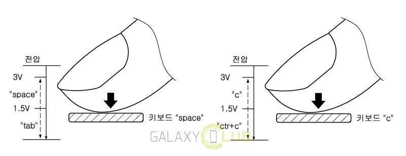 Varianta Samsung de tehnologie Force Touch primeşte un brevet, ce s-ar putea materializa pe Galaxy S7