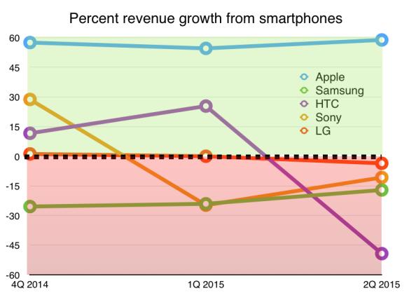 Exitul Samsung din segmentul telefoanelor mobile utopie sau realitate? Iată argumente cu privire la o posibilă retragere!