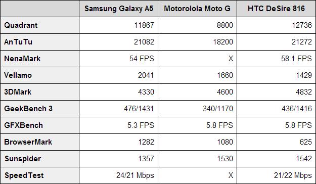 Samsung Galaxy A5 benchmarks