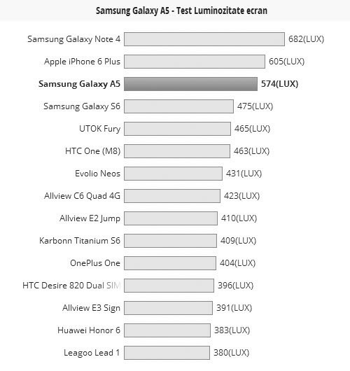 Luminozitate ecran Samsung Galaxy A5