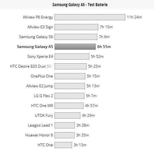Bateria lui Samsung Galaxy A5