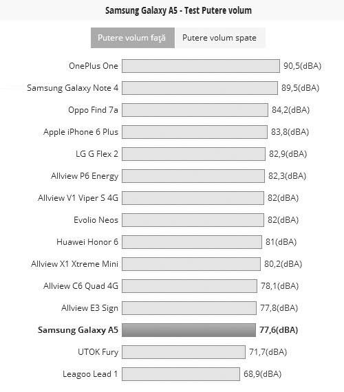 Tabel comparativ volum Samsung Galaxy A5