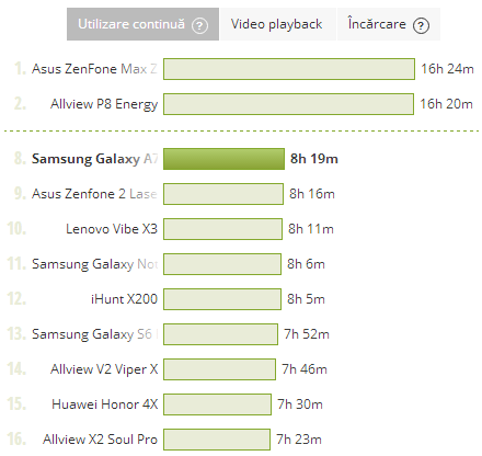 Samsung Galaxy A7 (2016), test baterie PCMark