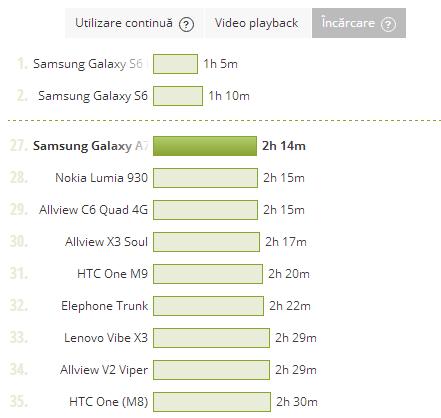 Samsung Galaxy A7 (2016), test baterie, durata de incarcare