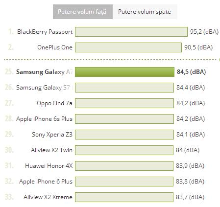 Samsung Galaxy A7 (2016), putere volum comparata